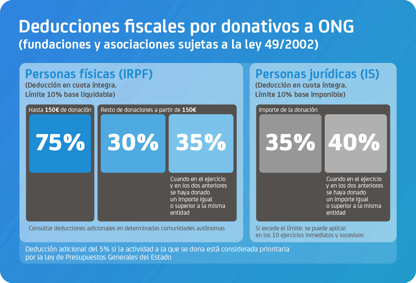 deduccion fiscal donativo